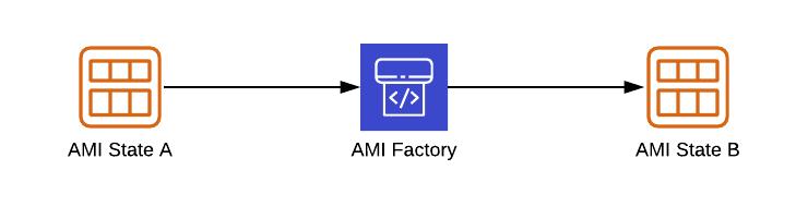 AWS AMI Factory